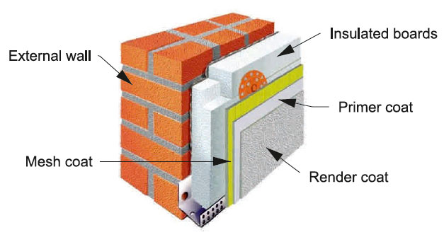 Professional solid insulation galway external wall insulation ccuart Image collections